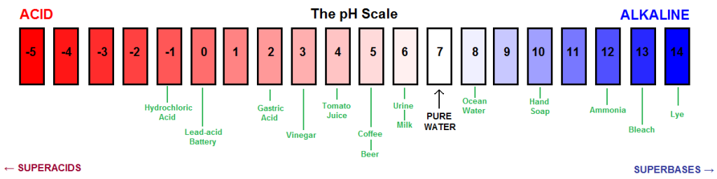 Ph Scale Test