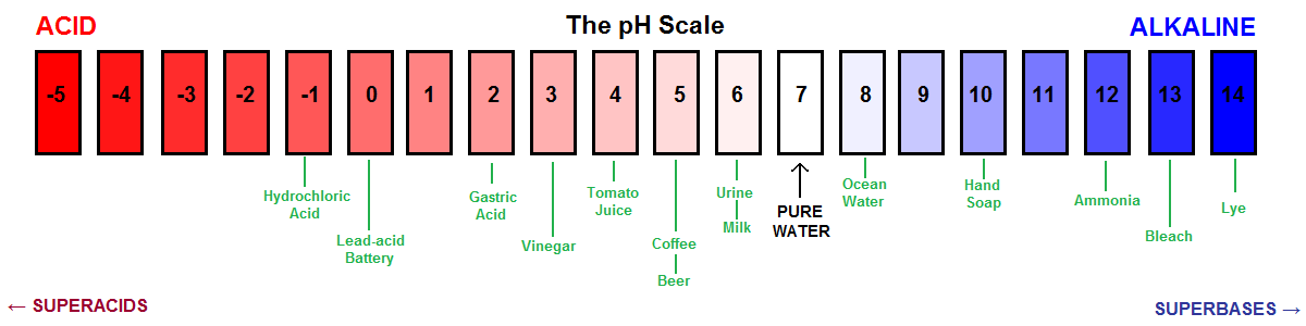 Ph Test scale